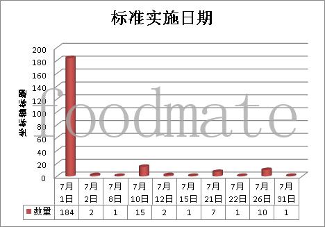 【标准】2020年7月224项食品及相关标准正式实施