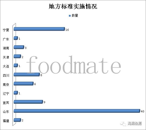 【标准】8月120项食品及相关标准正式实施